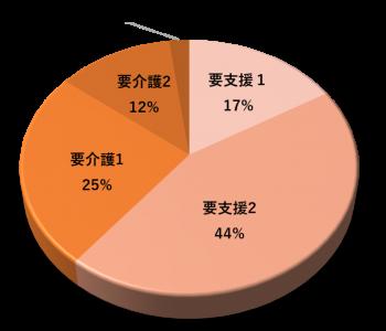 セントラルパーククリニック通所リハビリテーションセンター 介護グラフ